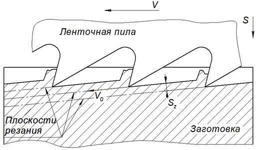 Кинематическая схема процесса